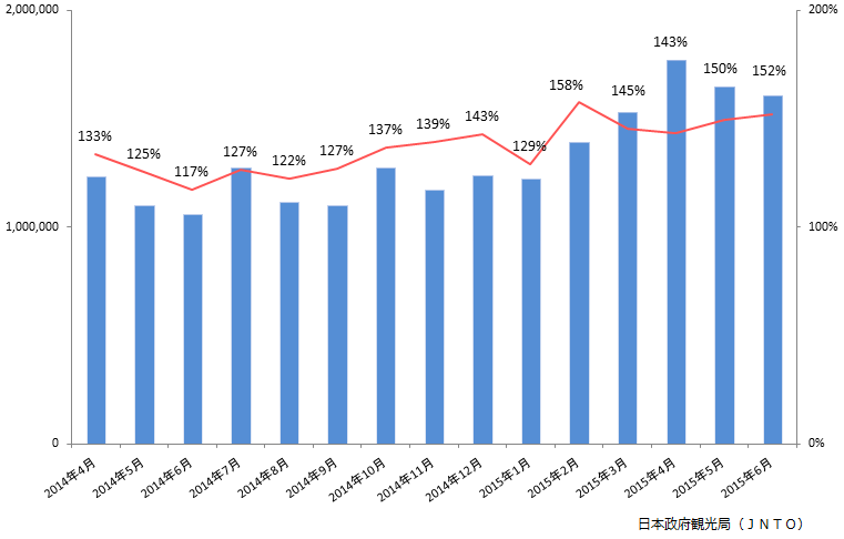 6月の訪日客が前年同月比52%増!...