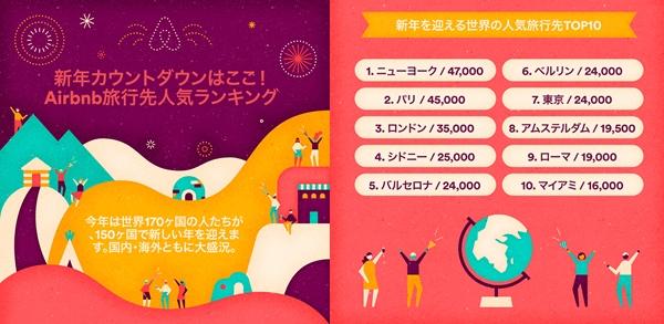Airbnb旅行先人気ランキング