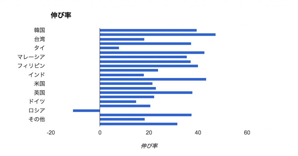 2016_伸び率