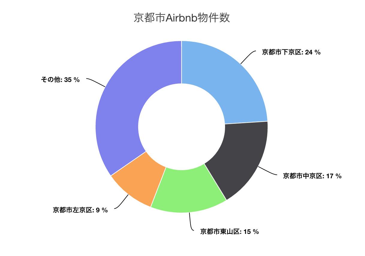 kyoto-airbnb