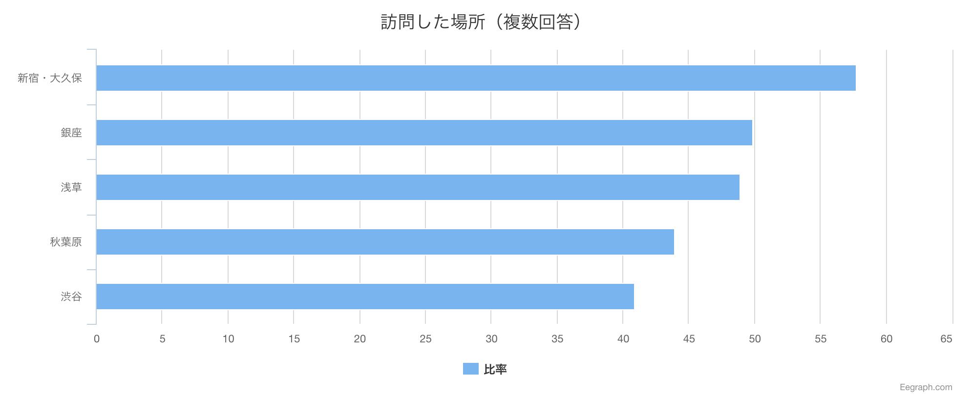 tokyo-popular