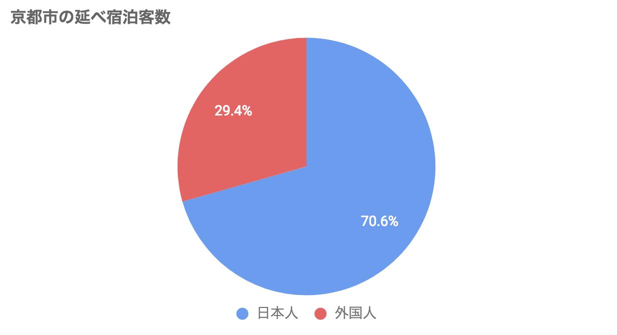 客数 京都 観光
