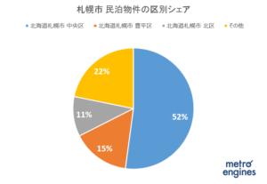 札幌市、条例で民泊を制限 住居専用地域で土日のみ