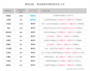 民泊の条例規制相次ぐ 東京23区では約3分の2が対象に
