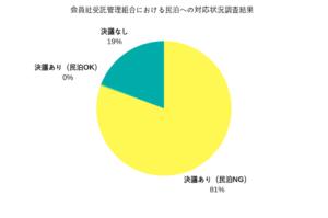 分譲マンション、民泊禁止が8割で圧倒 マンション管理業協会が調査結果を発表