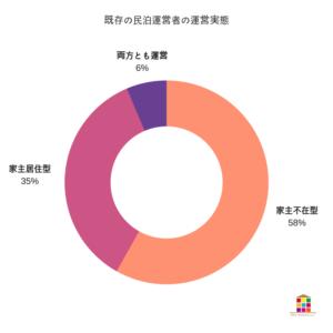 民泊ホスト、55%が住宅宿泊事業の届出を行うと回答 住宅宿泊事業法意識調査で