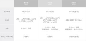 大阪府が宿泊税の課税対象を広げる方針 単価の低い民泊に大きな影響へ