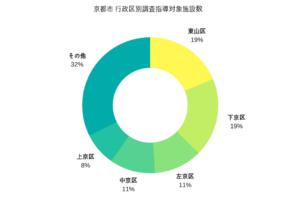 京都市、無許可民泊に4,664回の現地調査を実施し、428件を営業中止に