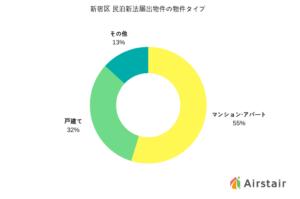 【図解】新宿区の民泊届出物件を徹底解剖 「マンション民泊」が最多で約5割も