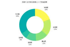 京都市、民泊の届出受理はたったの47件 民泊新法施行から1か月 簡易宿所は毎月約70軒ペースで増加
