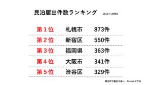 【最新】民泊届け出6,000件突破 東京23区は全体の4割 特区民泊の数を上回る