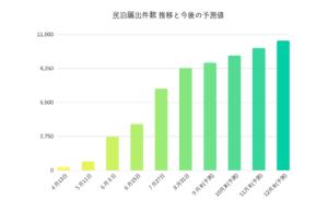 民泊届出8,200件突破 東京は全体の4割 推計では年内約1万4千件へ