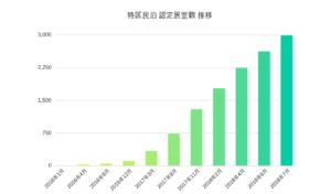 特区民泊、申請ベースで大台の4,000室を突破 全体の約94%が大阪市だけに集中