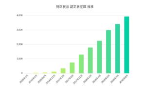 特区民泊、大阪市のみで申請4千室(前月比15%増)を突破 年内に民泊全体で約2万件へ