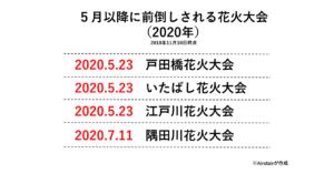【速報】首都圏4つの花火大会の開催が5月に大幅前倒しへ 東京オリンピックの影響で