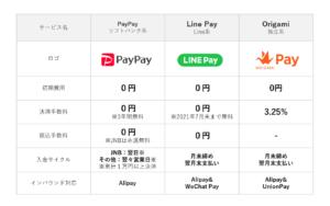【速報】PayPayの100億円キャンペーン第二弾開催へ! PayPay利用可能ホテルも拡大
