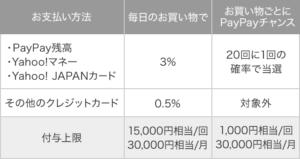 QR決済アプリのPayPay、通常の還元率を3%に引き上げ 100億円キャンペーン終了後も高還元率を維持
