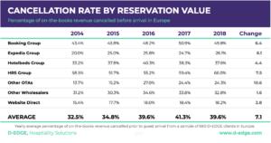 【調査】ホテルの予約キャンセル率が4割にまで上昇、OTAの「キャンセル無料」の影響か