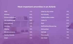 【調査】米国人消費者の7割が「ホテルよりAirbnb」を選択 宿泊代金の安さを挙げる声が最多