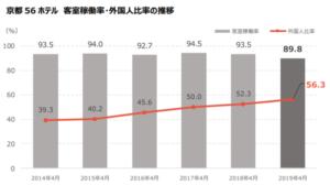 京都市、ホテル・旅館の総客室数が「前年比20%増」の4万5千室を突破 インバウンドを追い風に増加止まらず