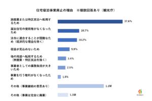 【過去最高】特区民泊、9千件突破でも大阪市に人気が集中 民泊全体は2万5千件以上