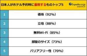 【調査】日本人の宿泊客、ホテル内の施設より「室内の設備」を重視する傾向