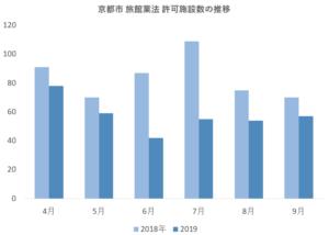 【調査】京都市のホテル新設数が激減 急成長から一転「前年比3割減」の衝撃
