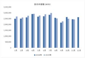 【図解】訪日外国人2か月連続前年比マイナス 韓国インバウンド客65%減が直撃