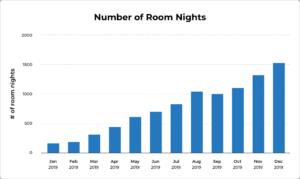 ブロックチェーン宿泊予約サイトの Travala、ホテル予約総額の 63% が仮想通貨支払い 特にビットコインが人気
