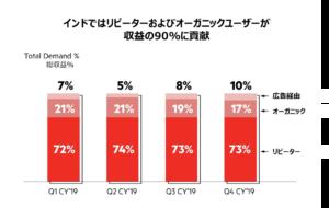 OYO、2019年度の売上高1000億円超で、前年比4.5倍の急成長 リピーターからの収益が全体の7割