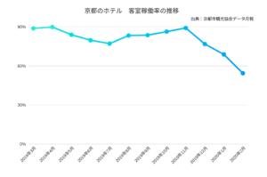 【調査】京都のホテル、2020年2月の客室稼働率は大幅減の54.3% 一方で日本人客は前年同月比4.7%減と限定的