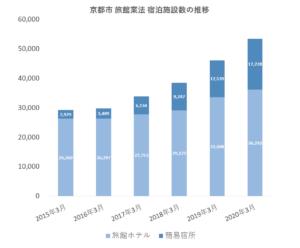 【過去最高】京都市、ホテル・旅館など5万3千室を突破 必要客室数を大幅超過で供給過剰に
