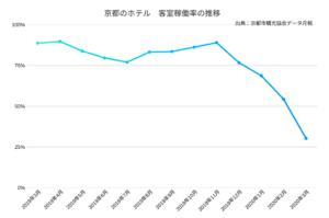 【調査】2020年3月、京都59ホテルの客室稼働率は調査以来最低の30%、宿泊施設数は過去最高