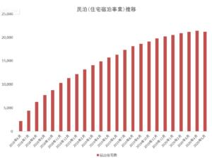 【図解】民泊件数、新型コロナウイルスの影響で初めて「純減」に転じる 2018年6月の民泊新法施行以来初