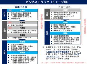 日本の出入国規制、中国・台湾・韓国と緩和に向けて交渉へ ビジネス客から