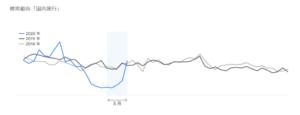 【調査】Google、5月の検索トレンドで「国内旅行」が急回復 コロナ前の水準を突破