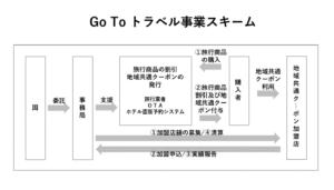 【特集】旅行費用を半額補助の「Go To キャンペーン」、8月上旬開始へ Go To トラベル事業を徹底解説