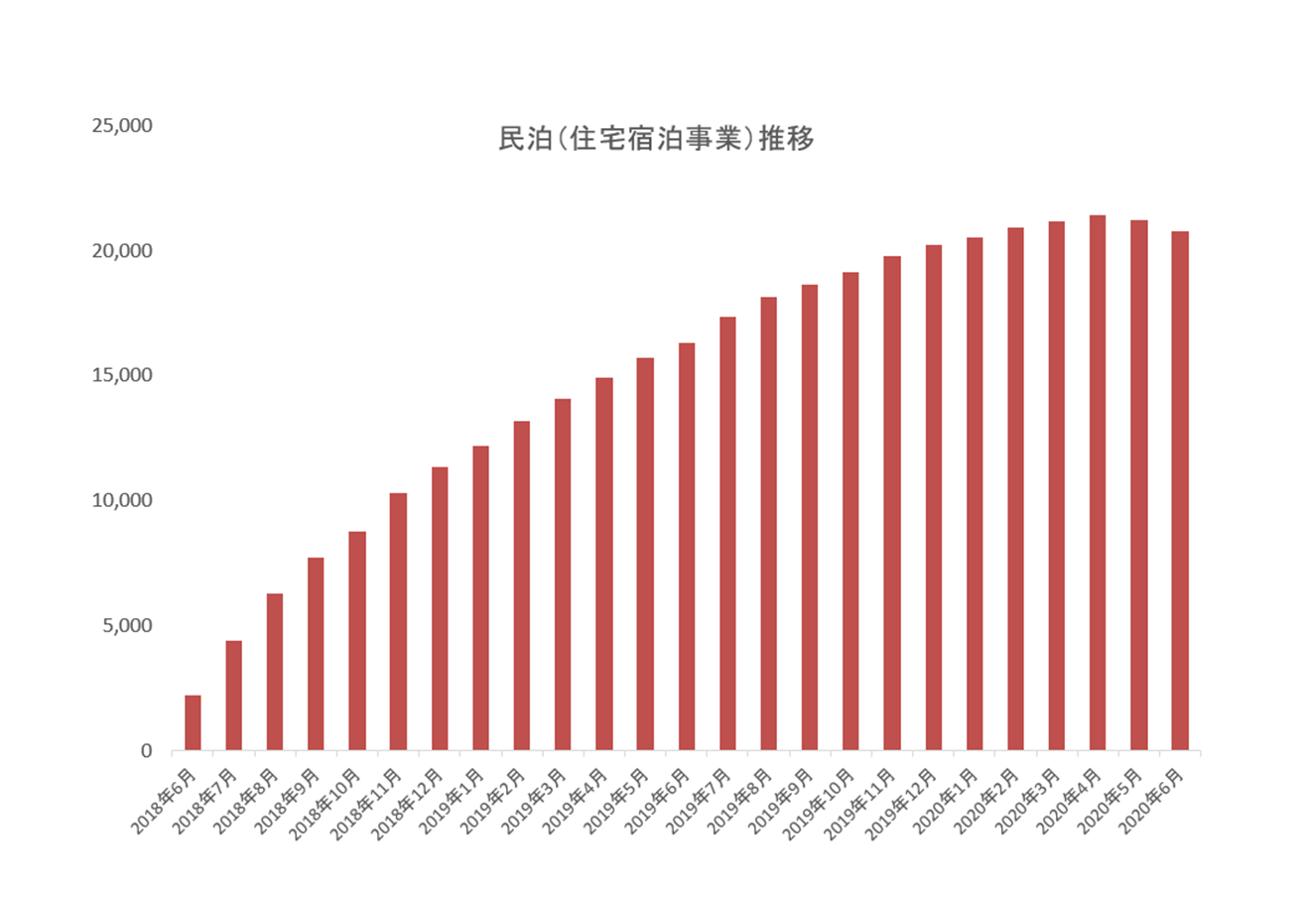 図解】民泊件数、新型コロナウイルスの影響で2か月連続「純減 ...