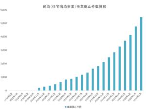 【図解】民泊件数、新型コロナウイルスの影響で2か月連続「純減」 北海道で大幅減