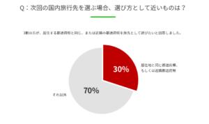 【調査】次回の国内旅行先について、3割が居住地周辺の都道府県を選ぶと回答 楽天トラベル調べ