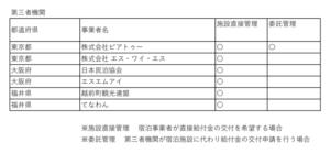 【速報】Go To トラベル「第三者機関」に日本民泊協会、観光連盟など追加 合計6事業者に