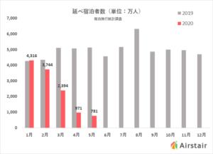 【図解】2020年5月のホテル稼働率、12.8%で過去最低を記録 日本人宿泊者数は81.6%減