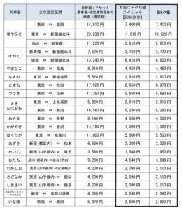 【お得】東京大阪 のぞみ往復新幹線が「ほぼ半額」 東海ツアーズ 日帰りで使える「ひさびさ旅割引」で