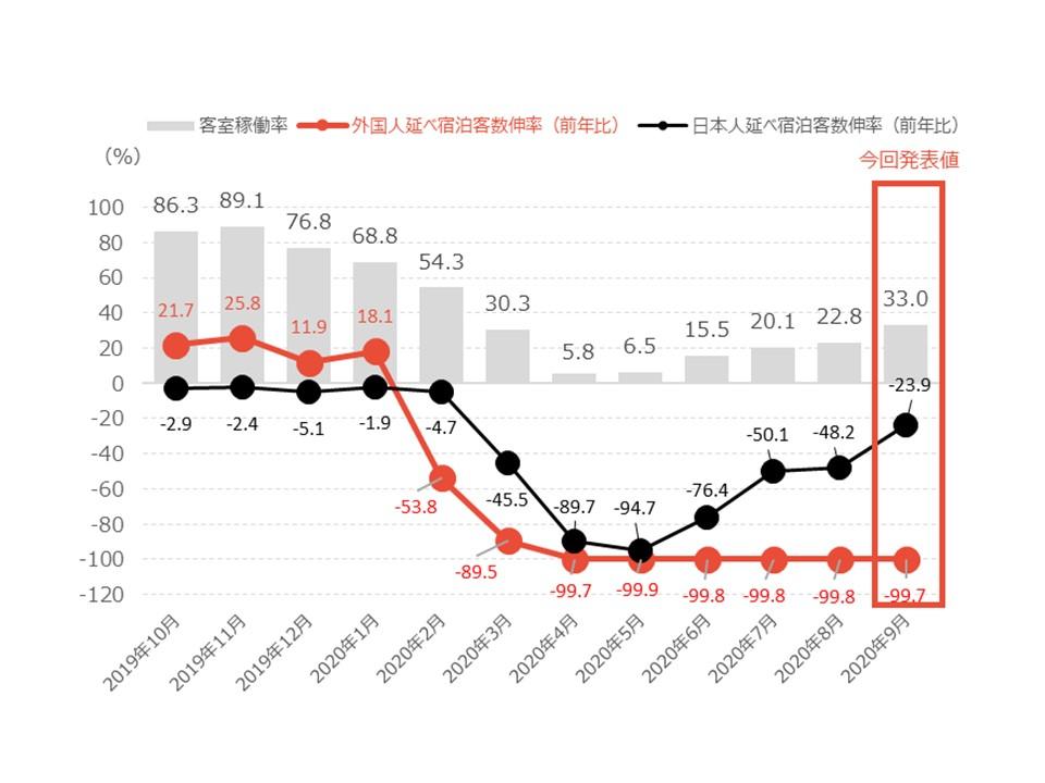 調査】京都主要ホテルの客室稼働率、5か月連続の上昇 2020年9月の稼働 ...