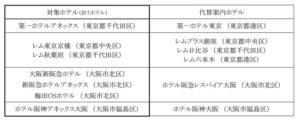 阪急阪神ホテルズ、東京と大阪で7ホテルを休業決定 緊急事態宣言の再発令を受け