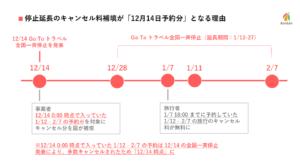 【図解】Go To トラベル事務局、停止延長のキャンセル料補填が「12月14日予約分」となる理由を説明