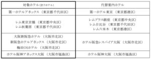 阪急阪神ホテルズ、東京と大阪で7ホテルの「営業停止」を決定 緊急事態宣言の発令を受け